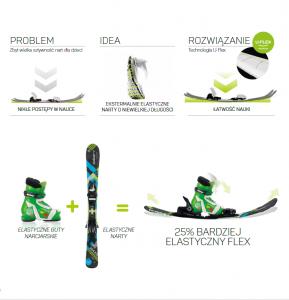 Elan Technologia U-FLEX w wypożyczalni Oliwia Ski Małe Ciche